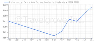 Price overview for flights from Los Angeles to Guadalajara