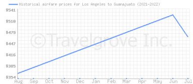 Price overview for flights from Los Angeles to Guanajuato