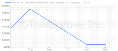 Price overview for flights from Los Angeles to Guangzhou