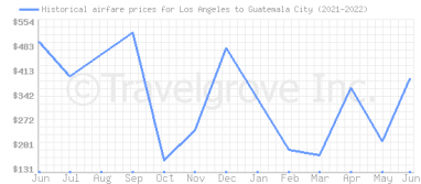Price overview for flights from Los Angeles to Guatemala City