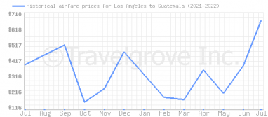 Price overview for flights from Los Angeles to Guatemala
