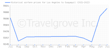 Price overview for flights from Los Angeles to Guayaquil