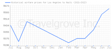 Price overview for flights from Los Angeles to Haiti
