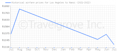 Price overview for flights from Los Angeles to Hanoi