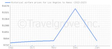 Cheap flights lax to hanoi