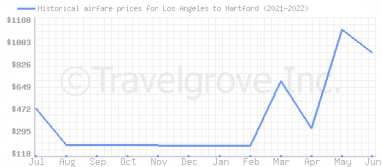 Price overview for flights from Los Angeles to Hartford
