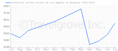 Price overview for flights from Los Angeles to Honduras