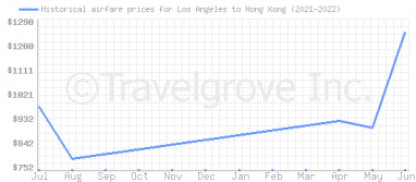 Price overview for flights from Los Angeles to Hong Kong