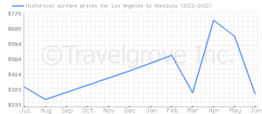 Price overview for flights from Los Angeles to Honolulu