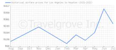 Price overview for flights from Los Angeles to Houston