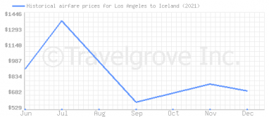 Price overview for flights from Los Angeles to Iceland