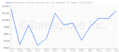 Price overview for flights from Los Angeles to India