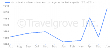 Price overview for flights from Los Angeles to Indianapolis