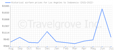 Price overview for flights from Los Angeles to Indonesia