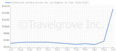 Price overview for flights from Los Angeles to Iran