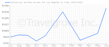 Price overview for flights from Los Angeles to Iraq