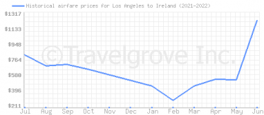 Price overview for flights from Los Angeles to Ireland