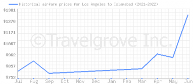 Price overview for flights from Los Angeles to Islamabad