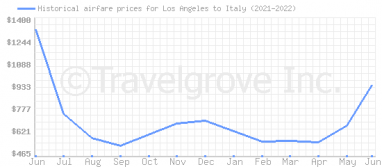 Price overview for flights from Los Angeles to Italy