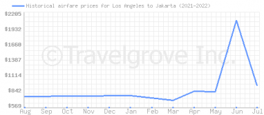 Price overview for flights from Los Angeles to Jakarta