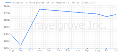 Price overview for flights from Los Angeles to Jamaica