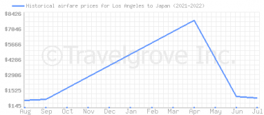 Price overview for flights from Los Angeles to Japan