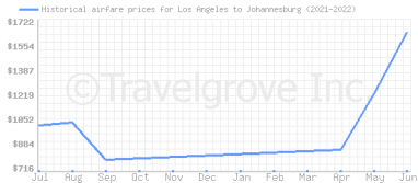 Price overview for flights from Los Angeles to Johannesburg