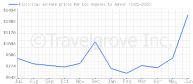 Price overview for flights from Los Angeles to Jordan