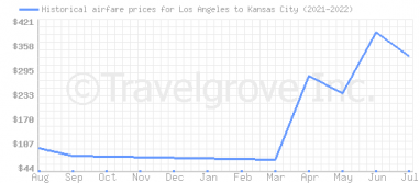 Price overview for flights from Los Angeles to Kansas City