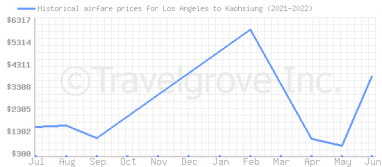 Price overview for flights from Los Angeles to Kaohsiung