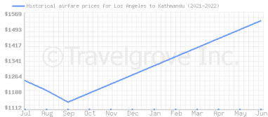 Price overview for flights from Los Angeles to Kathmandu
