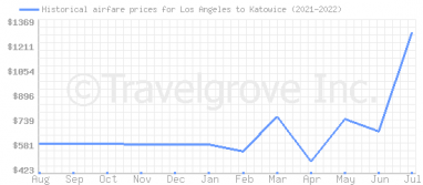 Price overview for flights from Los Angeles to Katowice