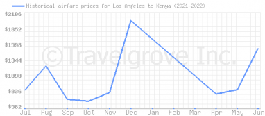 Price overview for flights from Los Angeles to Kenya