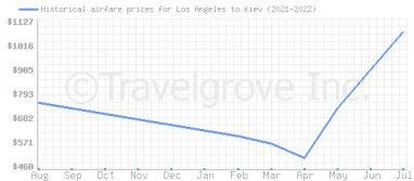 Price overview for flights from Los Angeles to Kiev