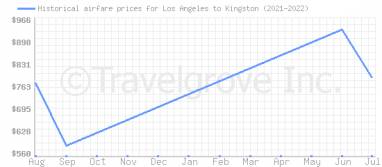 Price overview for flights from Los Angeles to Kingston
