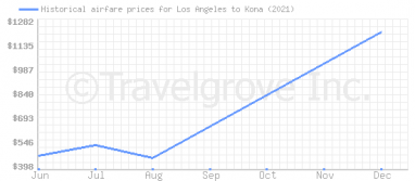 Price overview for flights from Los Angeles to Kona