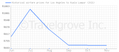 Price overview for flights from Los Angeles to Kuala Lumpur