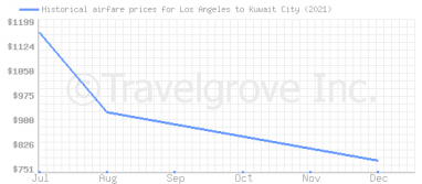 Price overview for flights from Los Angeles to Kuwait City