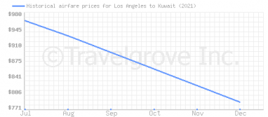 Price overview for flights from Los Angeles to Kuwait