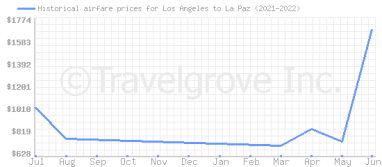 Price overview for flights from Los Angeles to La Paz