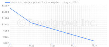 Price overview for flights from Los Angeles to Lagos
