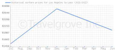 Price overview for flights from Los Angeles to Laos