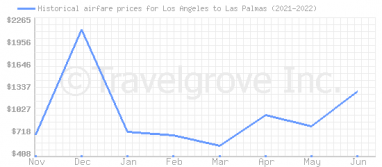 Price overview for flights from Los Angeles to Las Palmas