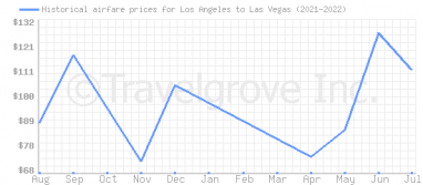Price overview for flights from Los Angeles to Las Vegas