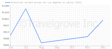 Price overview for flights from Los Angeles to Latvia
