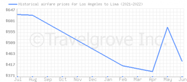 Price overview for flights from Los Angeles to Lima