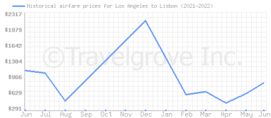 Price overview for flights from Los Angeles to Lisbon