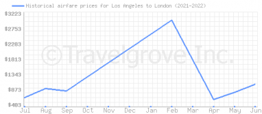 Price overview for flights from Los Angeles to London