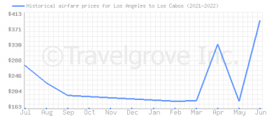 Price overview for flights from Los Angeles to Los Cabos