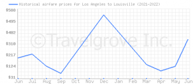 Price overview for flights from Los Angeles to Louisville